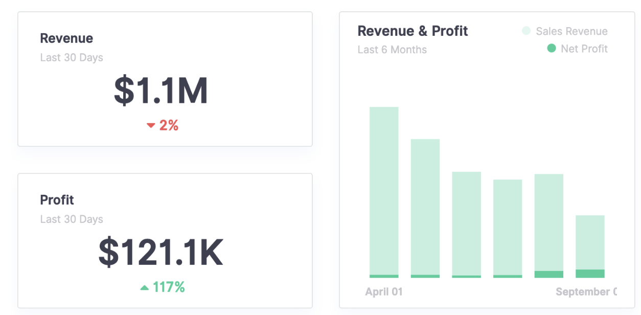 informed dashboard-amazon revenue summary